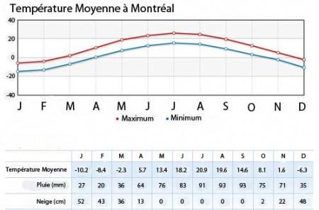 Le climat de Montréal
