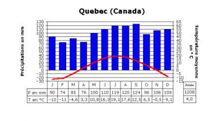 Le climat de Québec (Canada)